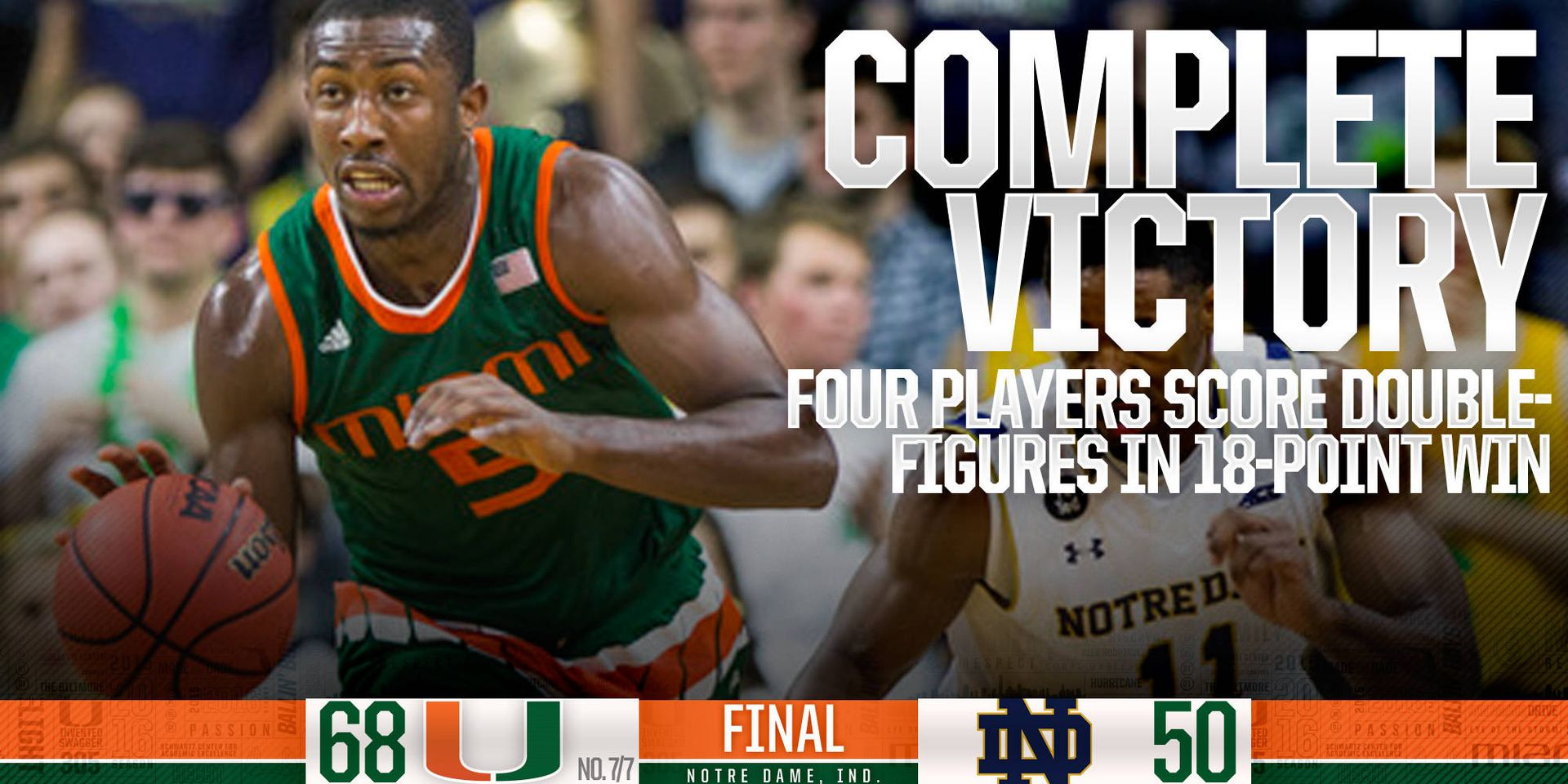 Complete Victory: Canes Earn 18-Point Win at ND