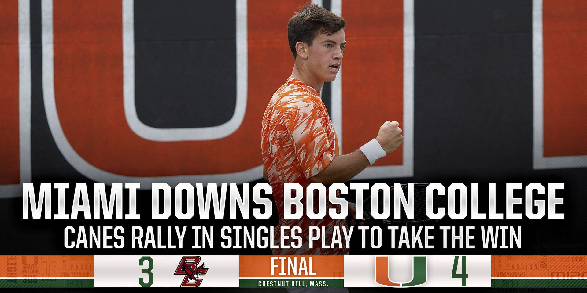 @CanesMensTennis Downs Boston College 4-3